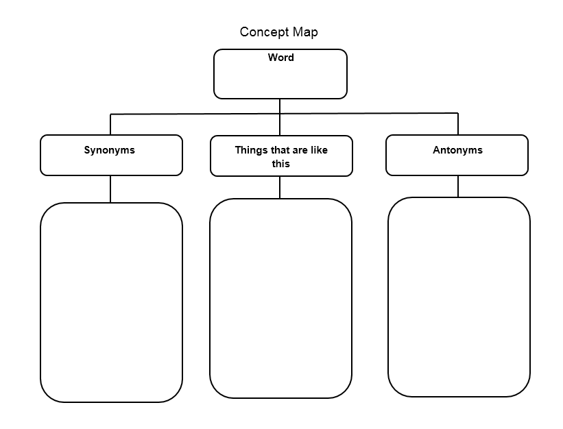 concept map template 001