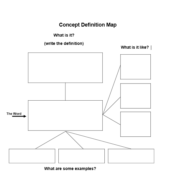 concept map template 010