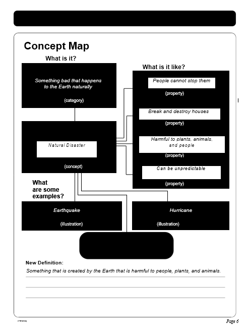 concept map template 013