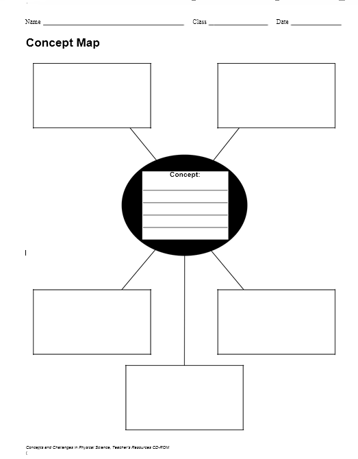 concept map template 028