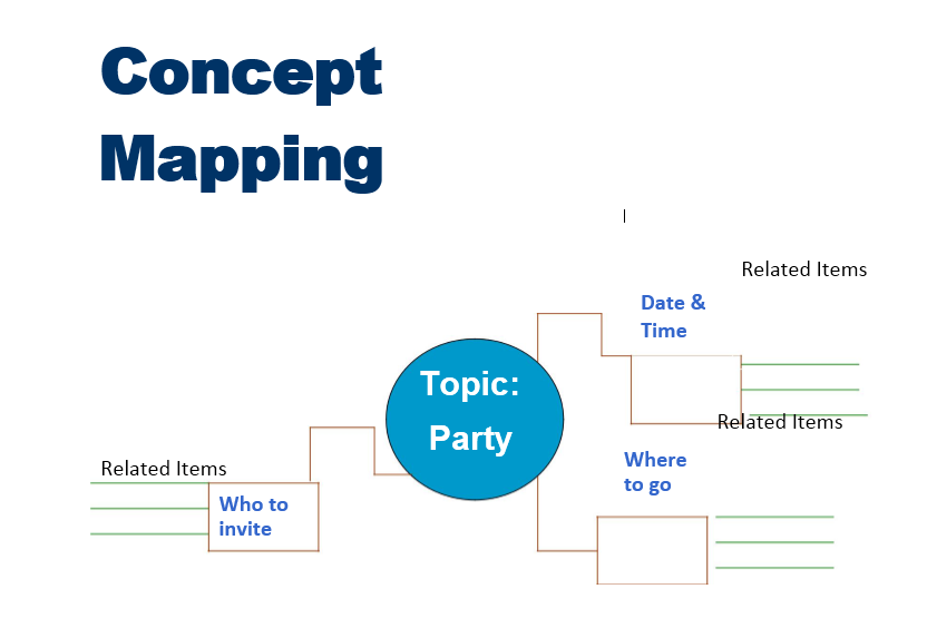 concept map template 035