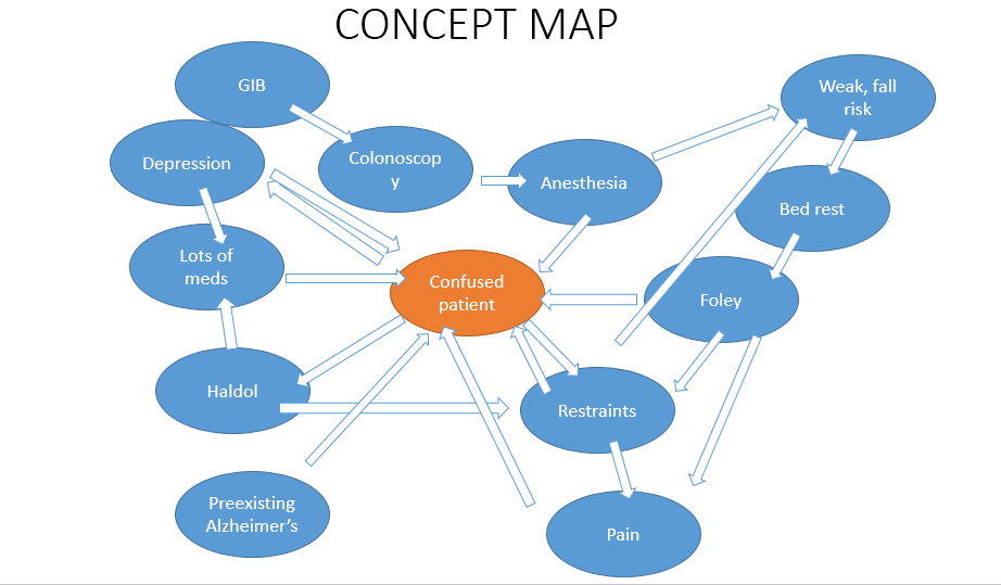 concept map template 038