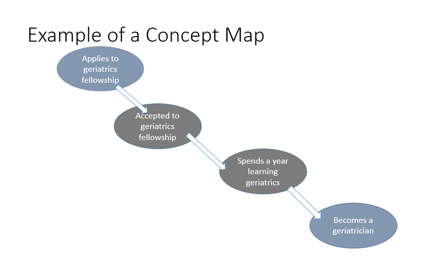 concept map template 039