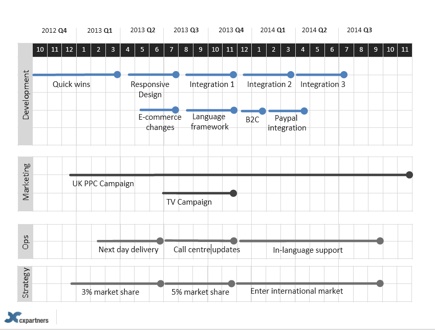 product roadmap template 02