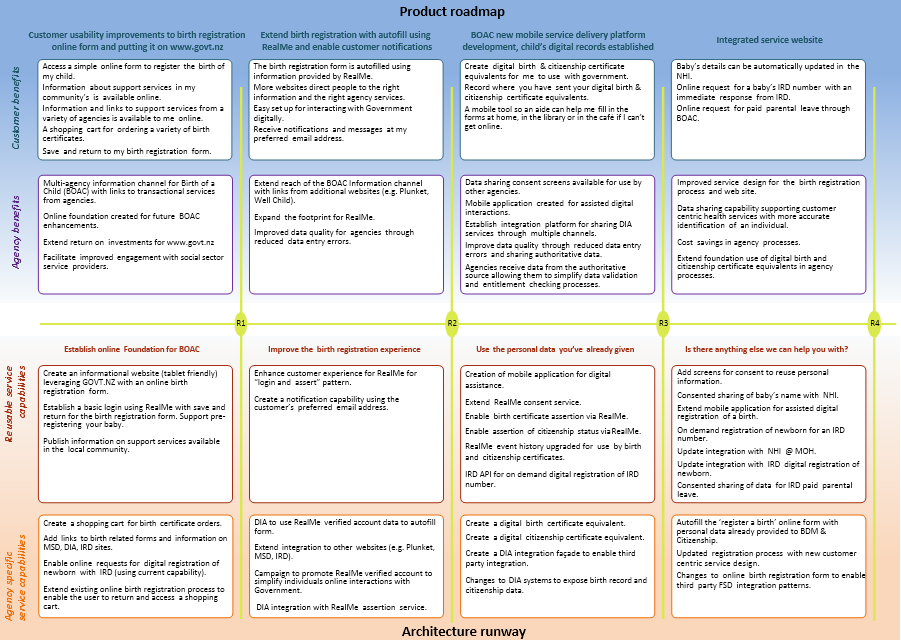 product roadmap template 14